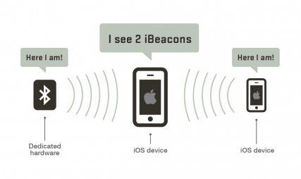 IBeacon - nova tehnologija za 21. vijek