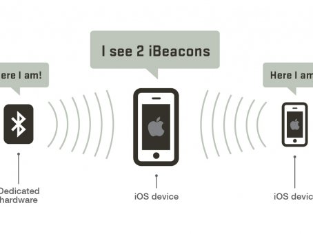 IBeacon-new technology for 21. century